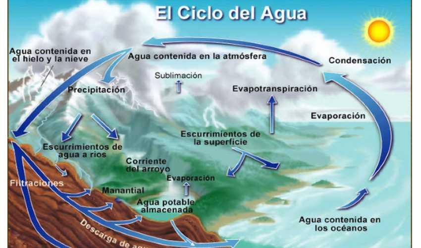 ¿Qué es el ciclo del agua? Explicación con imágenes