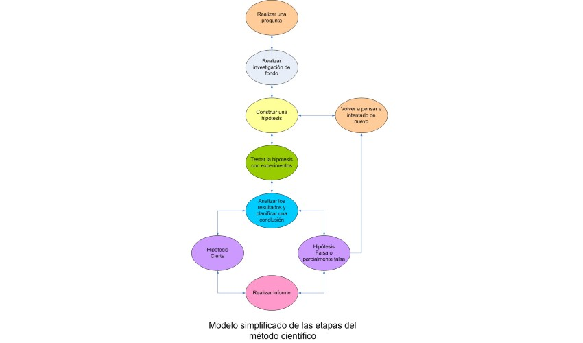 ¿Qué es el método científico y cuáles son sus pasos?